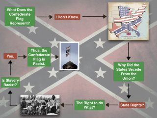 Hijacking a Heritage of Hate: The Undeniable Racism of the Confederate Flag